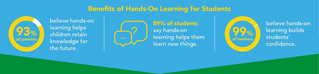 Benefits of Hands-On Learning for Students